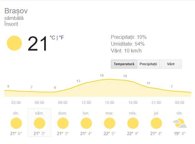 Prognoza meteo pentru ziua de sambata 13 octombrie este una favorabila