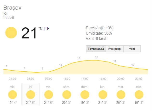 Prognoza meteo pentru ziua de joi, 11 octombrie 2018, pentru cei aflați la Cluj