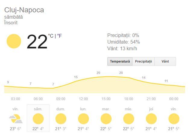 Prognoza meteo pentru cei aflați la Cluj astăzi este una favorabilă