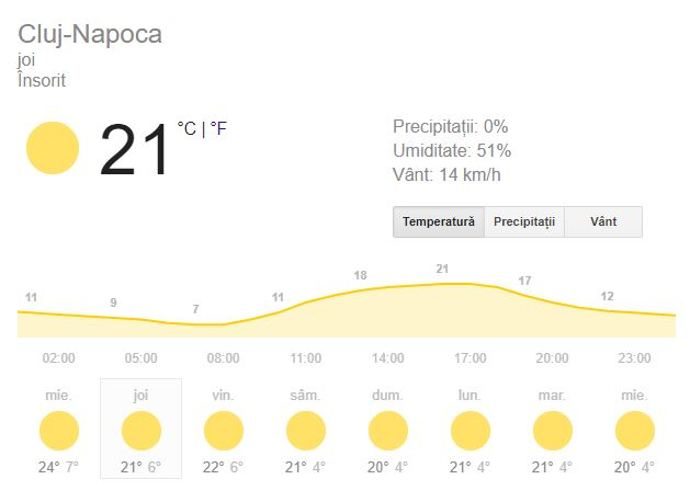 Prognoza meteo pentru ziua de joi, 11 octombrie 2018, la Cluj