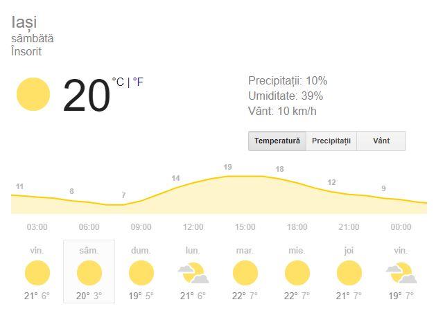 Prognoza meteo pentru Iași este una favorabilă, lipsită de ploi