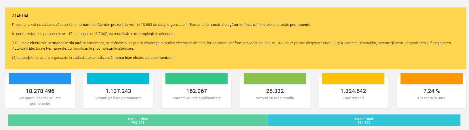 Așa arăta prezența la vot la ora 10.00, potrivit datelor BEC