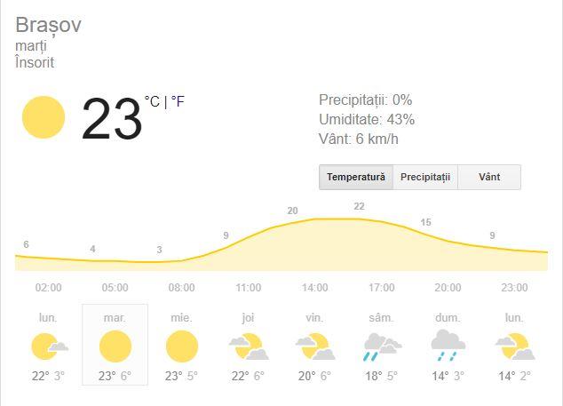 Prognoza meteo marti 16 octombrie