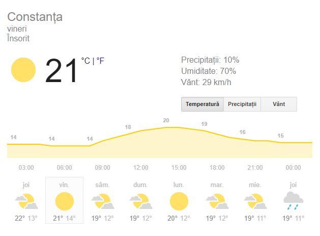 Prognoza meteo pentru ziua de vineri, 11 octombrie, 2018