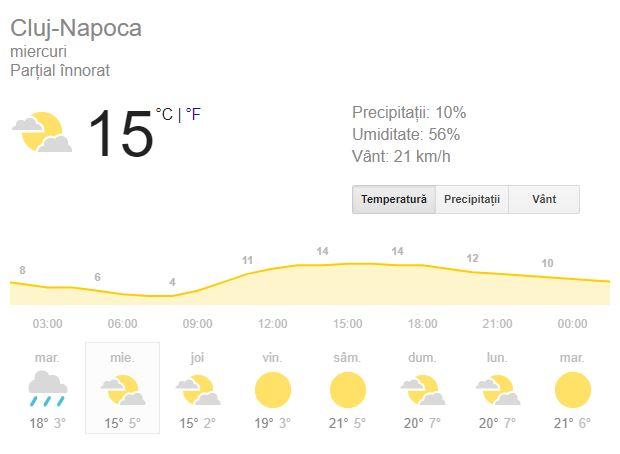 Prognoza meteo pentru ziua de miercuri 3 octombrie