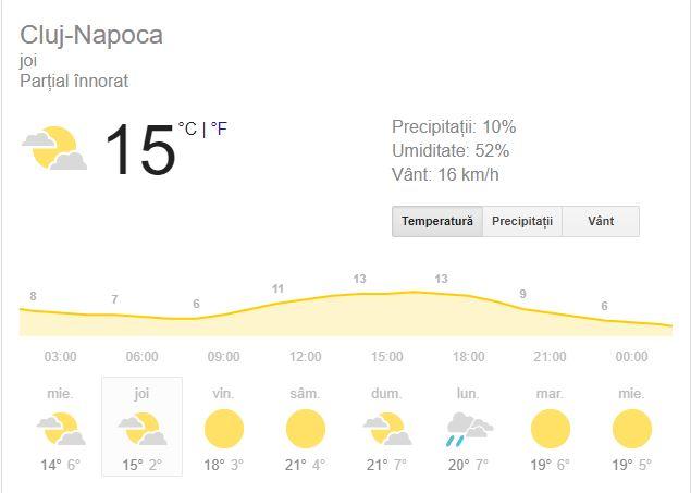 prognoza meteo pentru ziua de joi, 4 octombrie