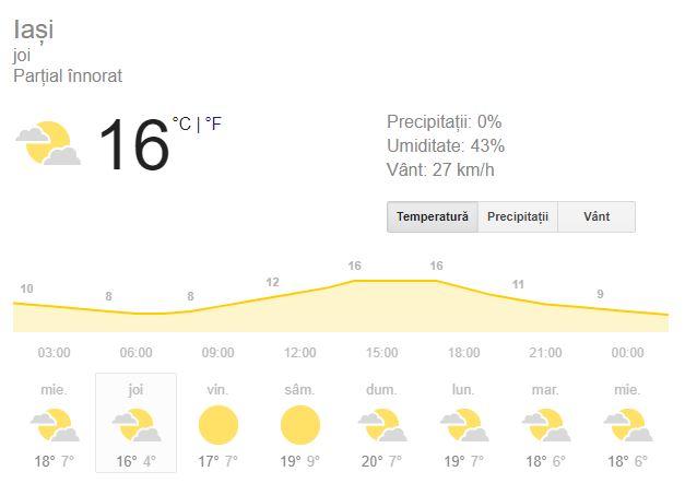 Prognoza meteo pentru ziua de joi, data de 4 octombrie