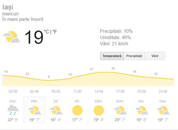Prognoza meteo pentru ziua de miercuri, pe data de 3 septembrie 2019 este una favorabila pentru o zi de toamna