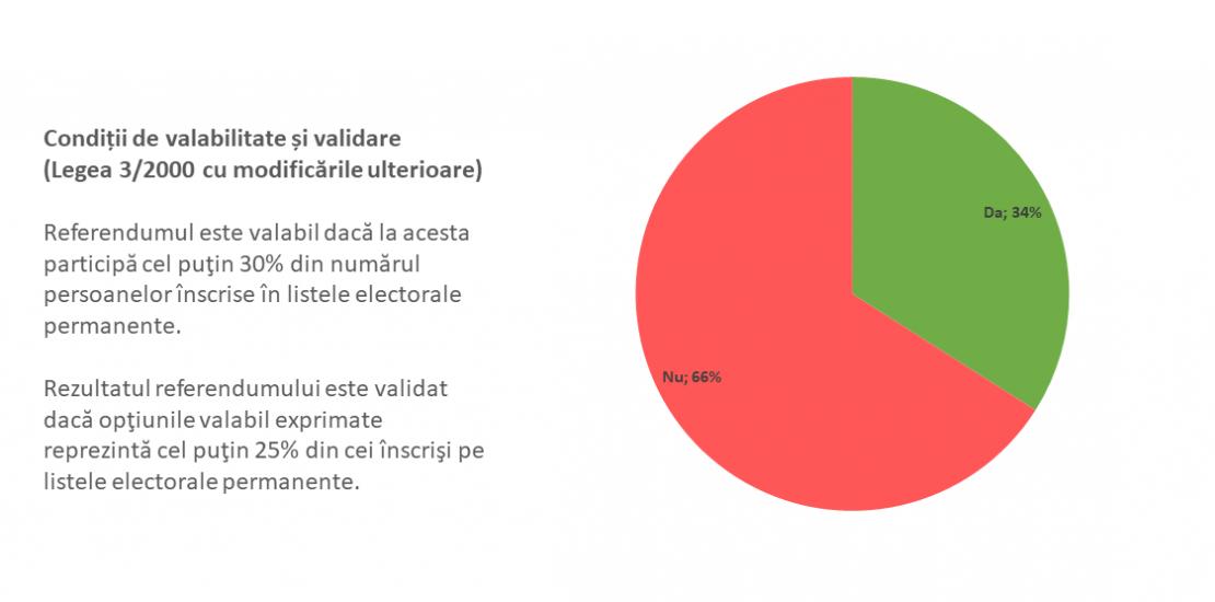 Câţi români urmeayă să se preyinte la vot la referendumul pentru familie