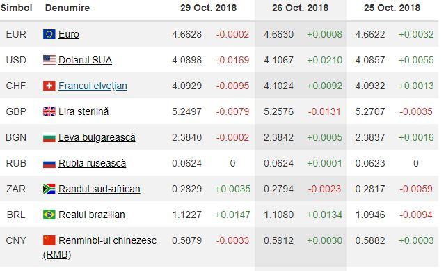 ALte valute indicate de BNR pentru ziua de luni, 29 octombrie