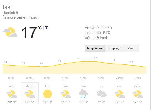 Prognoza meteo pentru ziua de duminică, 21 octombrie, 2018