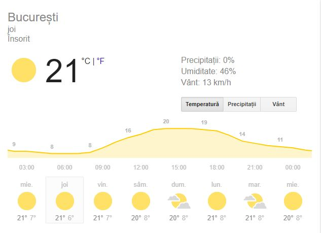 Vremea din București joi, 4 octombrie, este una favorabilă