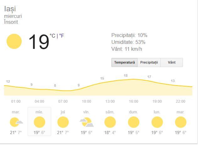 Prognoza meteo în Iași este una favorabilă pentru ieșeni