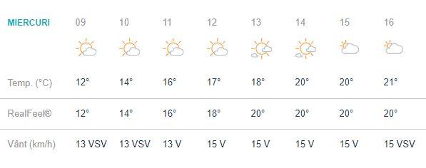Vremea în București miercuri 3 octombrie este una plină de soare