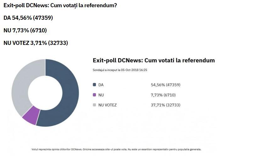 Grafic cu sondajul și răspunsurile la exit-poll, la ora 14.00