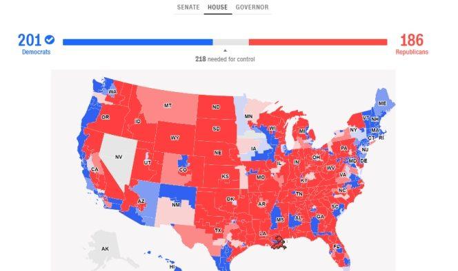 Democrații pare că vor deține căștigul