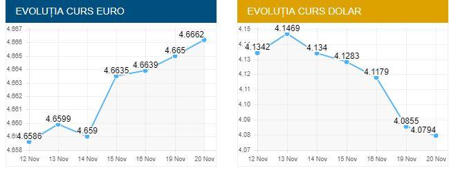 Curs valutar pentru astăzi, 20 noiembrie. Aşa au evoluat euro şi dolarul în ultimele trei luni de zile. Captură de pe BNR