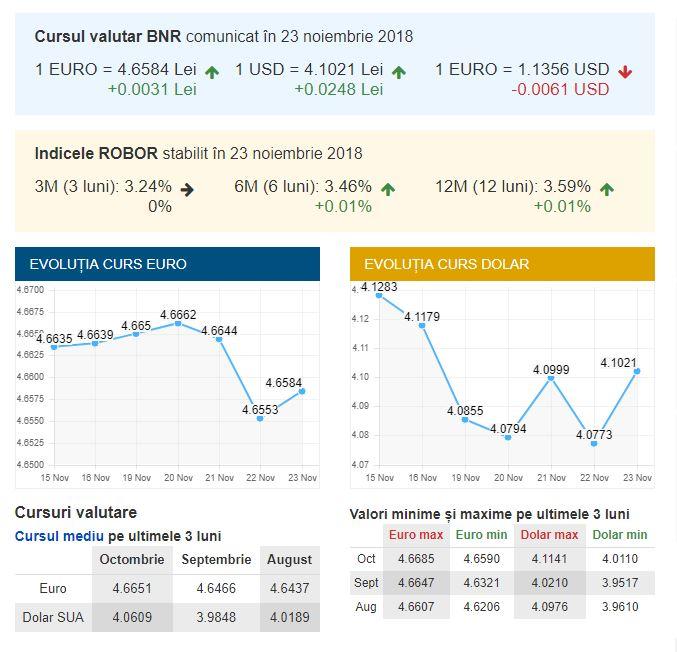 Principalele cotații ale monedelor, potrivit BNR