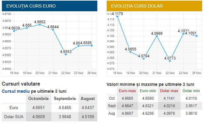 Evoluţia cursului valutar pentru euro şi dolarul american din ultimele trei luni de zile, confom cursului Băncii Naţionale Române de azi, 26 noiembrie