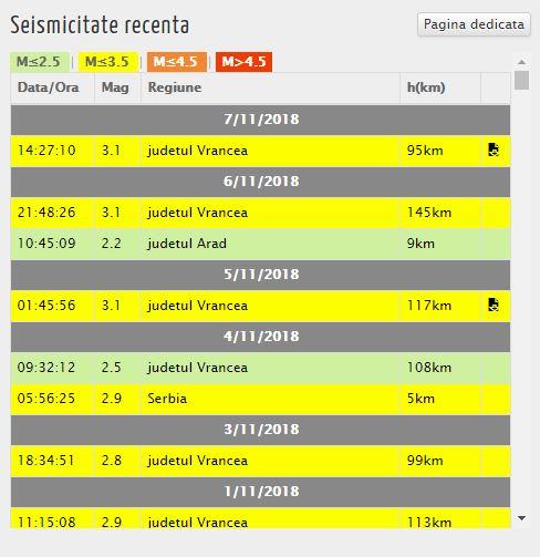 Cutremurul s-a înregistrat în jurul ore 14.30, în zona Vrancea, potrivit INFP