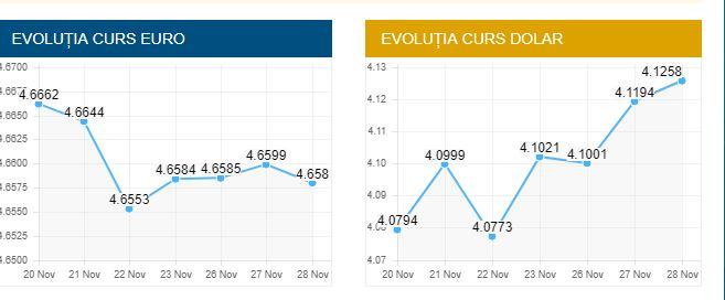Cursul zilnic al Băncii Naționale a României indică evoluția valutelor euro și dolar