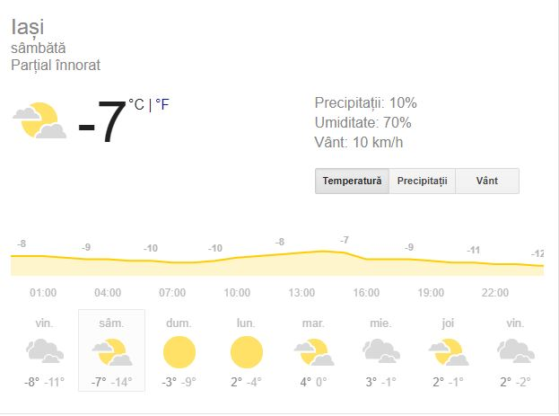 Vremea în Iași  Previziunile meteorologice anunță că maxima zilei la Iași va fi de -6 grade Celsius, care se va simți ca -10. Cerul va fi noros, vânturile vor sufla cu o putere de 11 kilometri pe oră, iar rafalele cu 13 kilometri pe oră. Minima serii este de -14 grade Celsius, care se va simți ca -16. Cerul va fi senin, iar vântul va sufla cu o putere mică, de 9 kilometri pe oră.