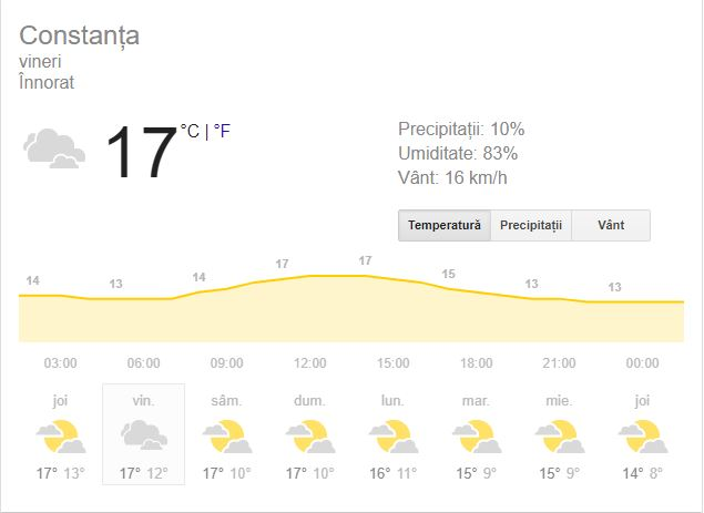 Prognoza meteo pentru ziua de vineri, 2 noiembrie 2018