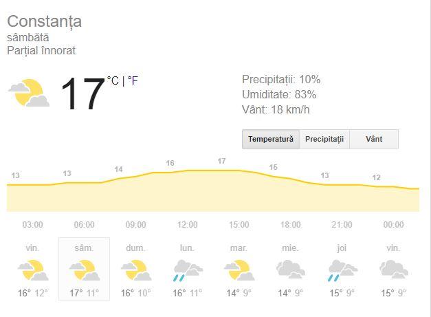 Prognoza meteo sâmbătă 3 noiembrie 2018