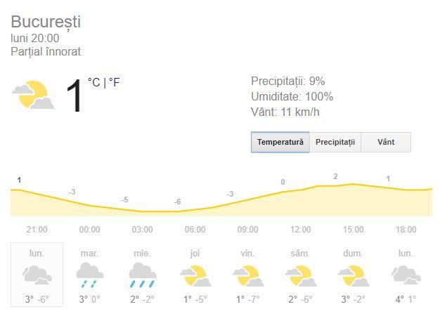 Prognoza București pentru seara de 19 noiembrie, luni