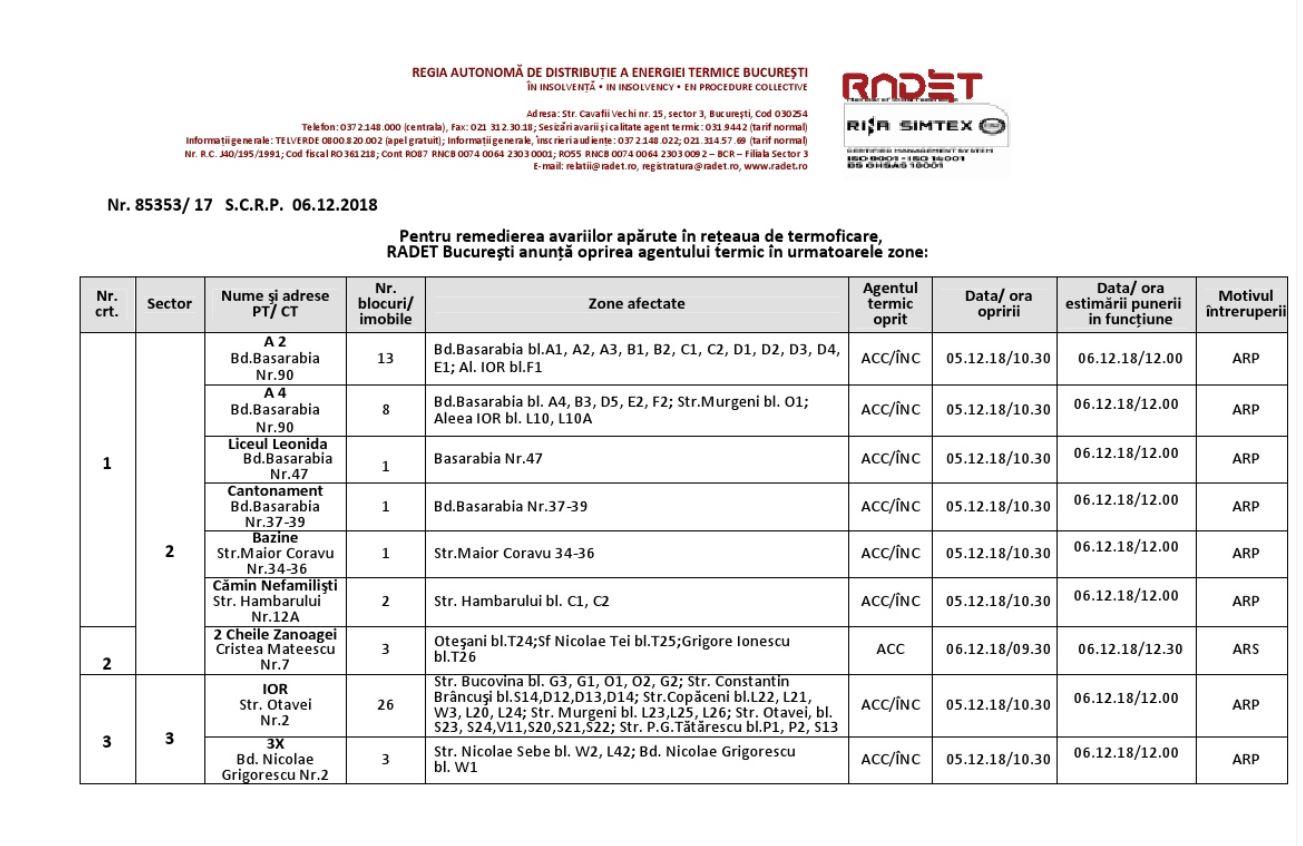Lista clădirilor din București care au rămas fără căldură de la RADET, din cauza avariilor