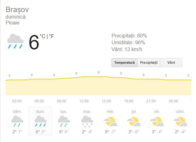 Vremea în Brașov 16 decembrie