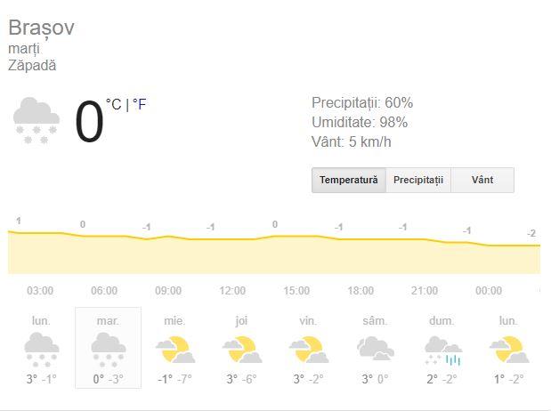 Prognoza meteo marți 18 decembrie 2018. Se anunță vreme închisă!