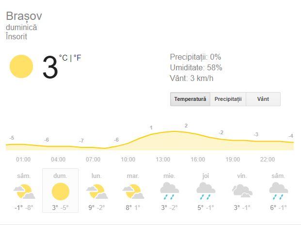 prognoza meteo duminica 2 decembrie