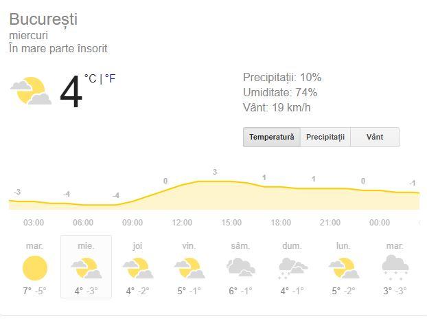 Prognoză meteo miercuri 26 decembrie 2018. Vremea în București, Iași, Constanța sau Cluj. Temperaturi cu 4 grade mai mari decât în mod normal!