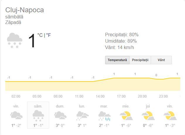 Prognoza meteo sâmbătă, 15 decembrie. Cod galben și portocaliu de ninsori