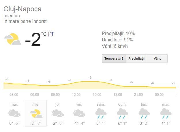 Prognoza meteo miercuri 19 decembrie 2018. Se anunță ninsori și depuneri de gheață