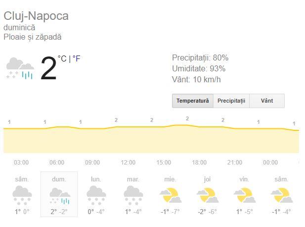 Vremea în Cluj-Napoca 16 decembrie