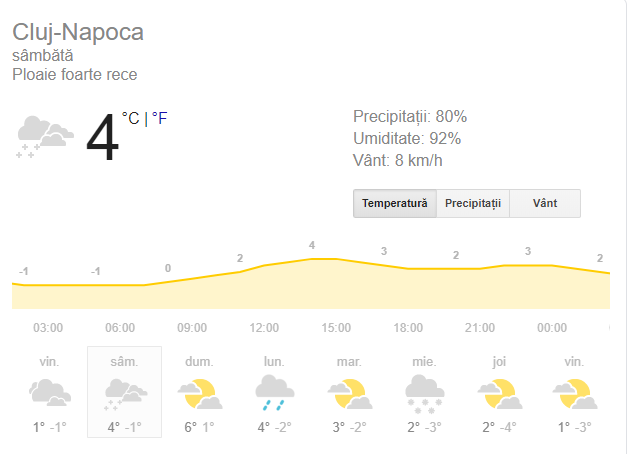 prognoza meteo de sambata 8 decembrie