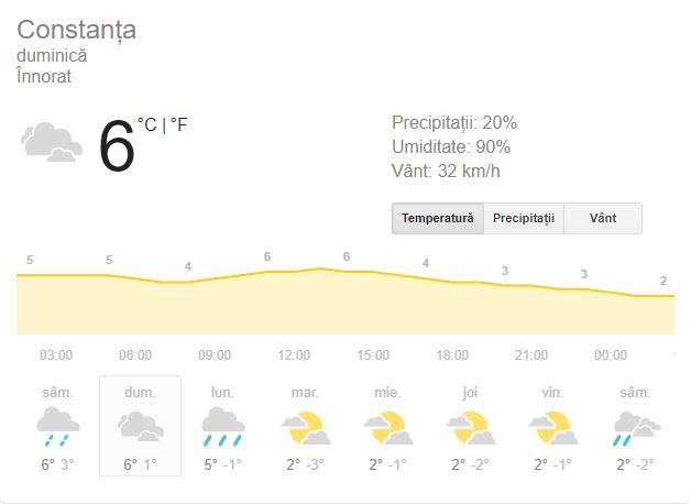 Prognoza meteo duminică, 23 decembrie 2018! Vremea în București, Iași, Constanța și Cluj. Alertă de COD GALBEN!