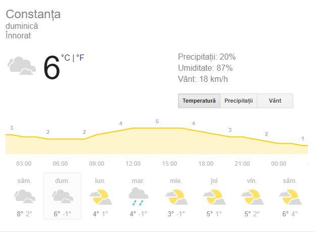 prognoza meteo duminica 9 decembrie