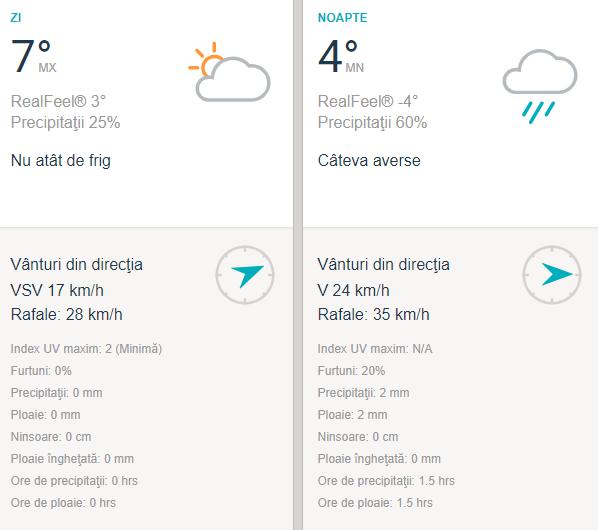 Vreme Iași