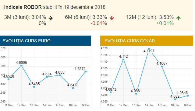 Aşa a fost cursul valutar BNR de azi, 19 decembrie
