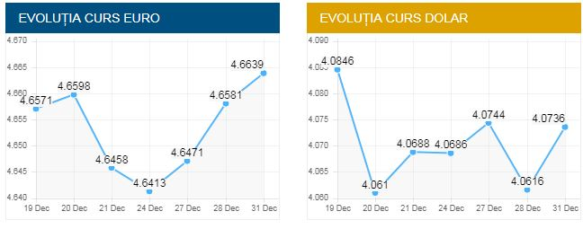 Evoluţia cursului valutar de azi, 31 decembrie 2018