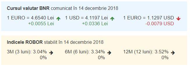 Curs valutar azi, 14 decembrie 2018. Euro a crescut considerabil!