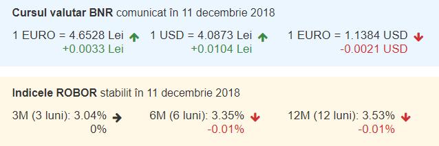 Curs valutar BNR azi, 11 decembrie 2018. Euro a crescut din nou
