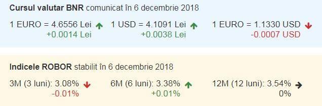 curs valutar azi 6 decembrie 2018