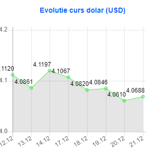 Valoare dolar, indicată de Banca Națională a României