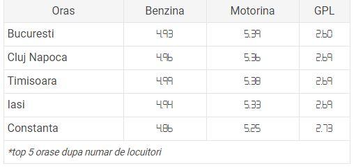 Prețuri benzină