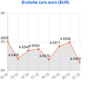 Valoare euro, indicat de Banca Națională a României