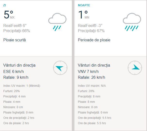 Vremea în Cluj